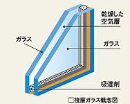 2枚のガラスの間に乾燥中空層を持つ複層ガラスを全戸の窓に採用。冷暖房効率もアップします。