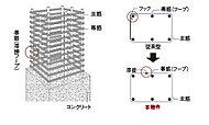 主要構造体となる柱の帯筋には、継目が溶接された溶接閉鎖型の帯筋(フープ)を採用し、万が一の地震時に発生するせん断力に対応します。(一部除く)