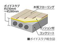 ボイドスラブ厚約230~280mmを確保(一部除く)し、上下階への遮音効果を高めます。
