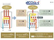 ガスの燃焼時に生じる排熱を再利用して、効率良くお湯を沸かせる経済的な給湯システム。