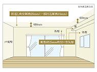 外気の影響を軽減し、快適な室内の温度を保つことで、冷暖房効率が高まります。