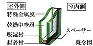 室外側ガラスに特殊金属膜をコーティング。室内の暖房熱は外に逃がさず、高い遮熱性能で日射熱をカット。冷暖房効率を高めます。※断熱等性能等級4