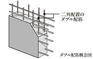 コンクリート内の鉄筋を配置し、鉄筋の偏りを少なくして全体的な粘りが向上するようにした工法。
