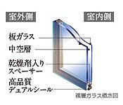 2枚のガラス間に乾燥空気層を設置することで断熱性を向上。冬場などに起こる不快な結露も軽減。
