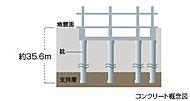コンクリート杭12本打設し、建物の重量を支持します。地盤の固い支持層まで杭を打設することで、強固な建物構造としています。