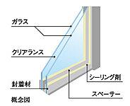 2枚のガラス間に空気層をつくる事で熱の移動を防ぎ、高い断熱効果をもたらします。(一部窓除く)