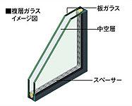 優れた断熱効果で結露を抑え、冬場に窓際がひんやりするのを防いだ複層ガラスを住戸の全ての窓に採用。