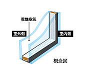 省エネ効果が高く、一年を通じて快適な室内を実現するため、複層ガラスを全居室に採用しています。