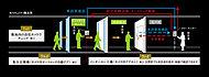 エントランスにて来訪者をカラーモニターと音声で確認・通話後、オートロック解錠ボタンを押すと、エントランスのドアが解錠できます。