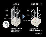 柱のフープ筋には、つなぎ目を予め工場で溶接している溶接閉鎖型フープ筋を採用し建物の強度を高めています。