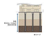 地盤調査を行った堅固な地盤(支持層)に杭基礎を打込み、杭の摩擦力を支持地盤の反力により大切な建物をしっかりとささえます。