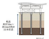 地盤調査を行った堅固な地盤(支持層)に杭基礎を打込み、杭の摩擦力と支持地盤の反力により大切な建物をしっかりとささえます。