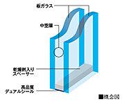 2枚のガラスの間に空気層を設けた「複層ガラス」を採用。高い断熱性を発揮し省エネにも貢献します(ガラスの厚さ・種類は設置場所により異なります)