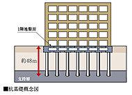 構造設計で重要とされる基礎の設計において、1階床面より約48m以深の非常に密な支持層(N値50以上)まで、現場造成杭を設けます。