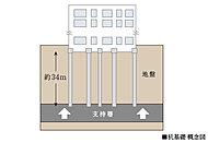 基礎の設計において、地下約34m以深の非常に密な支持層(N値60以上)まで現場造成杭を設けています。