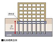 構造設計で重要とされる基礎の設計において、1階床面より約17m以深の非常に密な支持層まで、現場造成杭を設けます。