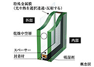 2枚のガラスの間に設けた空気層が、断熱効果を高め、結露の発生も抑える複層ガラスを採用。