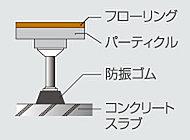 上階からの振動や騒音等を減少させる、二重床を採用しています。