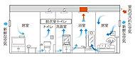 24時間低風量換気システムで室内の空気を換気し、シックハウス対策など室内の空気環境は快適です。