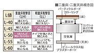 コンクリート床スラブ厚は約200mmを確保し、二重床・二重天井構造としました。また、置床の性能はLL-45、LH-50等級を採用しています。