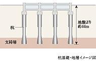 耐震性・耐久性の高い場所打コンクリート拡底拡頭杭。しっかりした支持層まで打ち込み、強固な基礎を築きます。※一部除く