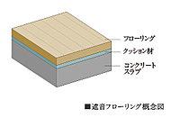 それぞれの住戸には、遮音性能ΔLL(Ⅰ)-4等級のフローリングを採用。※音の感じ方には個人差があり断定的判断ができないことを予めご了承下さい