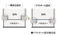 バルコニーに面した居室に柱型が出ないアウトポール設計。※一部タイプを除く。