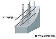 外壁と戸境壁に、1列のシングル配筋に比べて、高い強度と耐久性を実現するダブル配筋を採用。※一部除く。