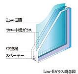 ガラスにコーティングしたLow-E膜が、窓ガラスから逃げる暖房熱を減らし、部屋の快適を保ちます。また、省エネ効果も期待できます。