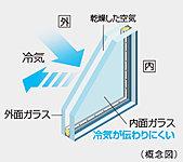 二枚のガラスの間に中空層を設け、断熱性能を高めた複層ガラスを窓に採用。室内の冷暖房効率を高めると同時に結露対策にも効果があります。