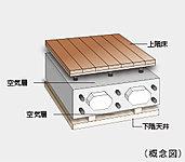 住戸間のコンクリートスラブは遮音性に配慮して200mm~300mmの厚さを確保(最下階・屋根を除く)。さらに二重床・二重天井を採用しています