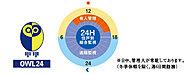 長谷工コミュニティ(管理会社)のアウル24センターと連携する遠隔監視システムを採用。365日・24時間体制で暮らしの安心を見守ります。