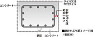 経年変化による劣化を防ぐため、鉄筋を覆うコンクリートのかぶり厚を建築基準法が定める厚さより設計上10mm厚く設定しています。