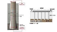 杭先端の支持力によって建物を支える杭基礎を採用。建物の荷重、地震の荷重、および地盤条件を考慮し各杭ごとに耐力を定めています。