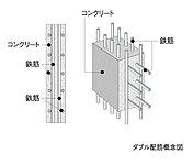 床スラブや妻壁等は、コンクリート内に鉄筋を二重に組み上げるダブル配筋とし、高い構造強度を発揮。さらに誘発目地や耐震スリットもいれております。