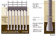 支持地盤に面する杭底部の直径を軸部分よりも太くすることで、強力な支持力を得る拡底杭工法。