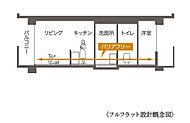 幅広い世代が安全に暮らせるよう、廊下から居室、洗面室・トイレにも床の段差をなくしたフルフラット設計を利用しています。