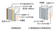 外壁厚は約150~200mm(一部を除く)、住戸間の戸境壁の鉄筋コンクリート厚さは約180mmを確保。隣戸への遮音性能と耐久性に配慮。