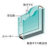 2枚の板ガラスでその内部を密封・乾燥状態に保った断熱性の高いガラス。高い結露防止効果や省エネルギー効果を実現します。(一部除く)