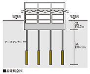 地質調査により、GLより約3m以深に安定した砂礫の支持層が確認されています。この安定した地盤で建物を支持できるべタ基礎を採用。