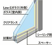 2枚のガラス間に空気層をつくる事で熱の移動を防ぎます。夏は外部の暑い空気が室内へ伝わりにくく、冬は室内の暖房効果を高めます。※概念図