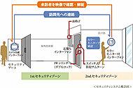 共用エントランスの来訪者を住戸内のモニター付インターホンにより確認した上で、解錠するシステム。不審者などの侵入を防ぐのにも役立ちます。