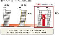 地震力を3分の1程度に軽減するDFS制振構造。上層階の床の揺れも抑えることができるので、家具の転倒などによる二次災害も低減します。 ※概念図