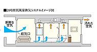 閉め切ったままでも新鮮な空気を住戸内に取り入れるため、浴室暖房乾燥機を24時間低風量換気機能付とし、常に微量な空気の流れをつくることを実現。
