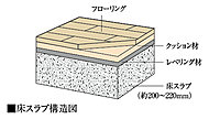 上下階の遮音性に配慮し、床スラブ厚は約200m以上を確保。床フローリングは遮音性に優れたLL-45等級を採用しています。