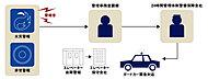 万一の災害や非常時にも迅速に対応できるよう、24時間セキュリティシステムを採用。