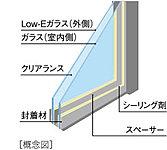 2枚のガラス間に空気層をつくる事で熱の移動を防ぎます。夏は外部の暑い空気が室内へ伝わりにくく、冬は室内の暖房効果を高めます。