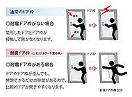 避難経路を確保するため、ドアとドア枠の間に隙間を確保し、多少変形した場合でも開閉しやすくできるよう配慮した設計です。