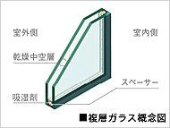 2枚のガラスの間に空気層を挟んだ複層ガラスを採用しました。冷暖房効率を高め、結露抑制にも効果的な断熱仕様です。