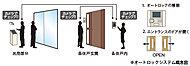 住戸内のモニターにより来訪者の姿を確認した上で、遠隔操作によりエントランスドアを開錠できるオートロックシステムを採用。